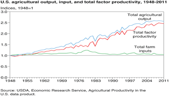 U.S. and Arizona Agriculture Productivity Keep Rising!